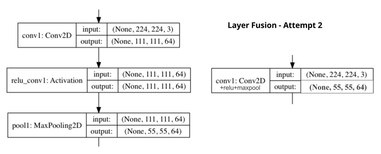 Accelerating SqueezeNet on FPGA